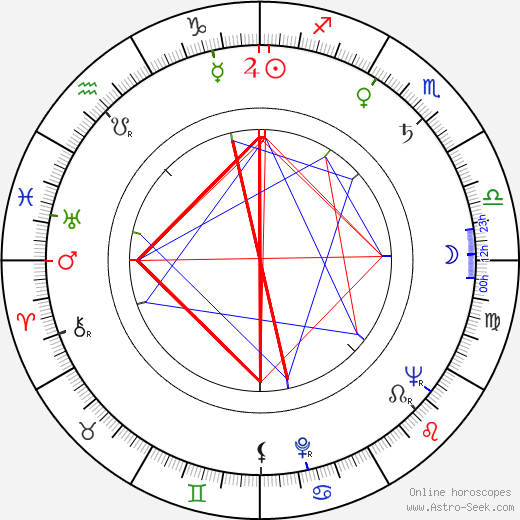 Sidney Armus birth chart, Sidney Armus astro natal horoscope, astrology