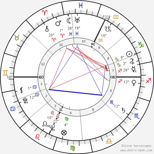 Taylor Mead birth chart, biography, wikipedia 2020, 2021