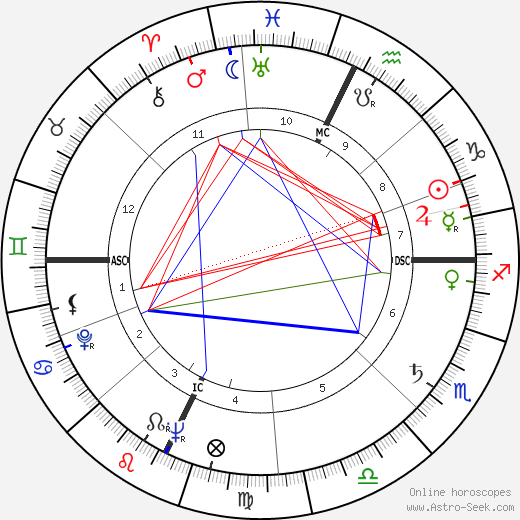 Taylor Mead birth chart, Taylor Mead astro natal horoscope, astrology