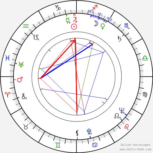 Zdeněk Kozák Sr. день рождения гороскоп, Zdeněk Kozák Sr. Натальная карта онлайн
