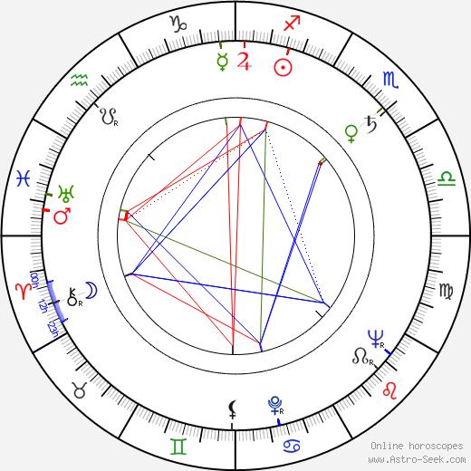 Zdeňka Balounová день рождения гороскоп, Zdeňka Balounová Натальная карта онлайн