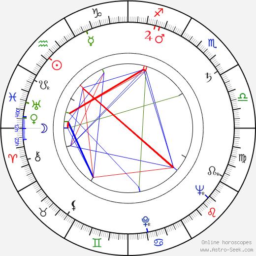 Adélia Iório astro natal birth chart, Adélia Iório horoscope, astrology