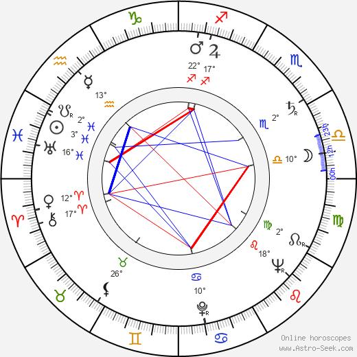 Alexander Kerst birth chart, biography, wikipedia 2019, 2020