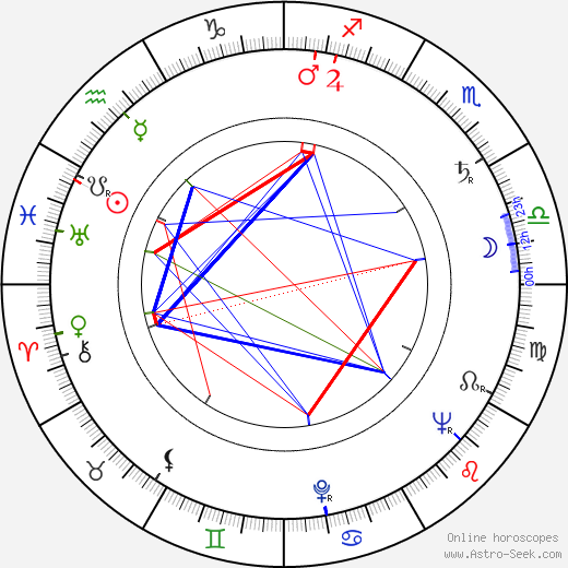 Alexander Kerst birth chart, Alexander Kerst astro natal horoscope, astrology