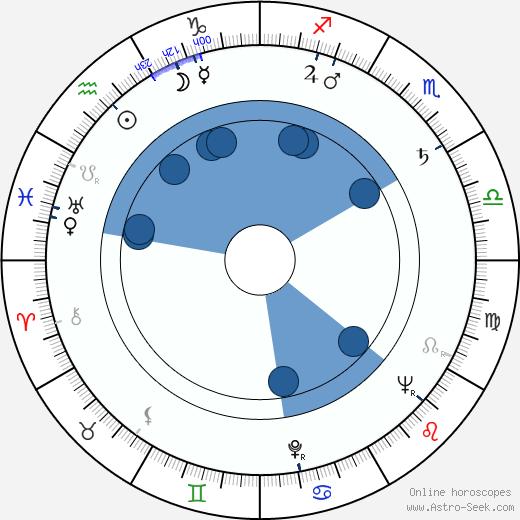 Bully Buhlan wikipedia, horoscope, astrology, instagram