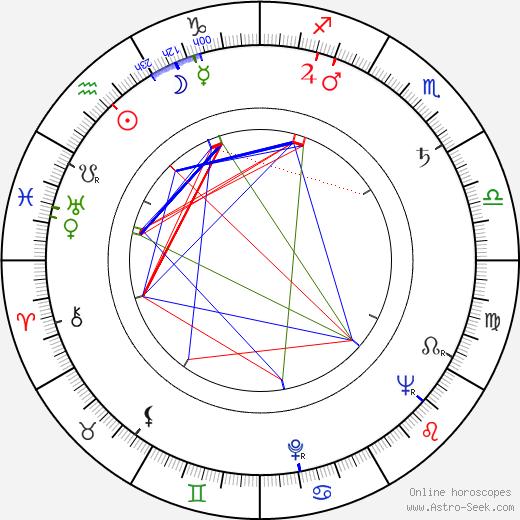 Bully Buhlan astro natal birth chart, Bully Buhlan horoscope, astrology