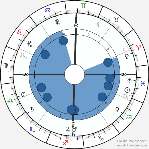 Claude Sautet wikipedia, horoscope, astrology, instagram