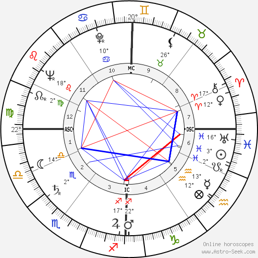 Claude Sautet birth chart, biography, wikipedia 2019, 2020