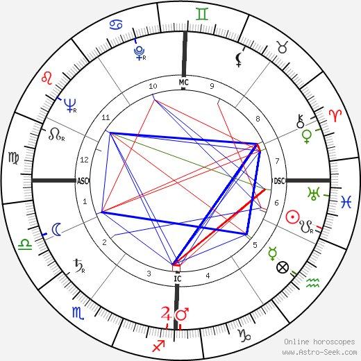 Claude Sautet astro natal birth chart, Claude Sautet horoscope, astrology