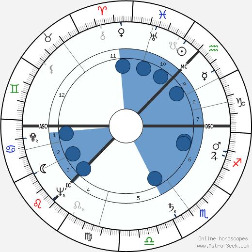 Elizabeth Bradley wikipedia, horoscope, astrology, instagram
