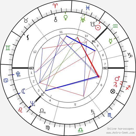 Elizabeth Bradley tema natale, oroscopo, Elizabeth Bradley oroscopi gratuiti, astrologia