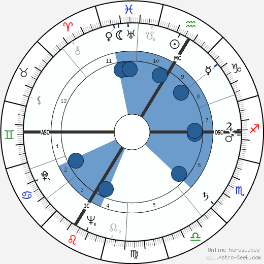 Elmer Arthur Lielke wikipedia, horoscope, astrology, instagram