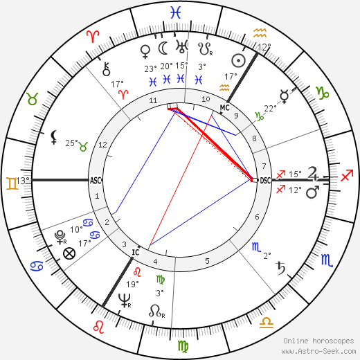 Elmer Arthur Lielke birth chart, biography, wikipedia 2020, 2021
