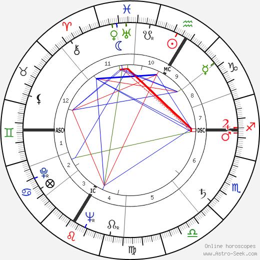 Elmer Arthur Lielke tema natale, oroscopo, Elmer Arthur Lielke oroscopi gratuiti, astrologia