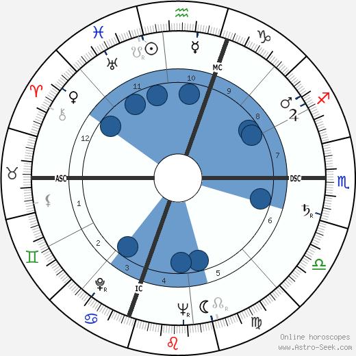 Gloria Vanderbilt wikipedia, horoscope, astrology, instagram