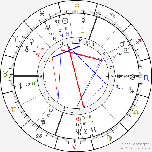 Gloria Vanderbilt birth chart, biography, wikipedia 2019, 2020