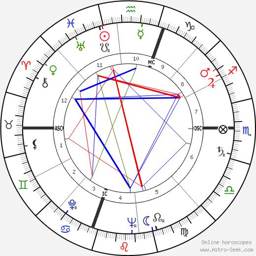 Gloria Vanderbilt astro natal birth chart, Gloria Vanderbilt horoscope, astrology