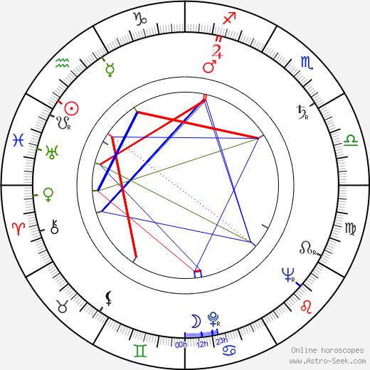 Hanna Bedrynska astro natal birth chart, Hanna Bedrynska horoscope, astrology