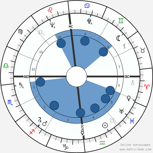 Jean Jacques Servan-Schreiber wikipedia, horoscope, astrology, instagram