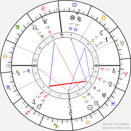 Jean Jacques Servan-Schreiber birth chart, biography, wikipedia 2017, 2018