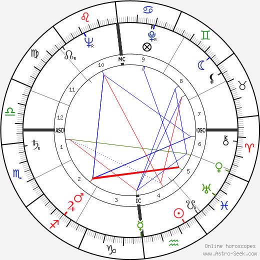 Jean Jacques Servan-Schreiber astro natal birth chart, Jean Jacques Servan-Schreiber horoscope, astrology