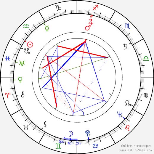 Jiří Šlitr birth chart, Jiří Šlitr astro natal horoscope, astrology