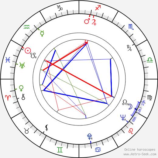 Joanne Tree birth chart, Joanne Tree astro natal horoscope, astrology