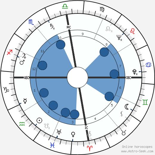 Juan Ponce Enrile wikipedia, horoscope, astrology, instagram