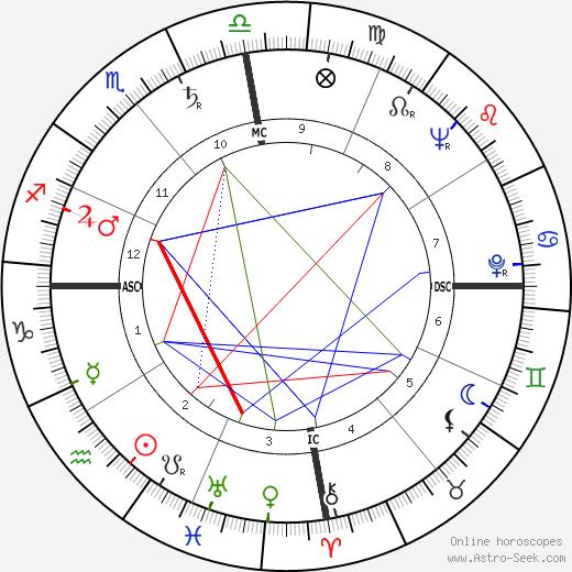 Juan Ponce Enrile tema natale, oroscopo, Juan Ponce Enrile oroscopi gratuiti, astrologia