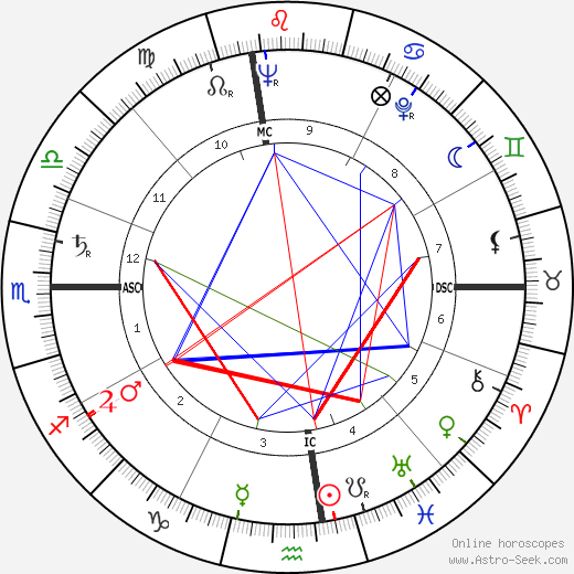 Julia Wagner tema natale, oroscopo, Julia Wagner oroscopi gratuiti, astrologia