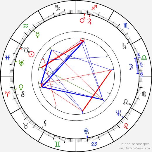 Karel Hubáček tema natale, oroscopo, Karel Hubáček oroscopi gratuiti, astrologia