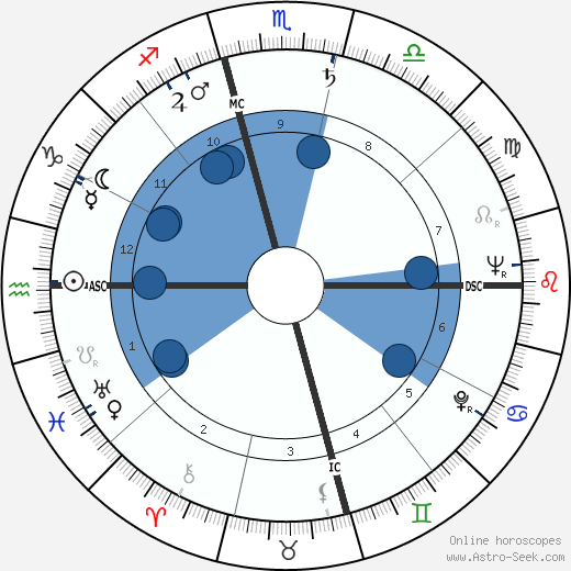 Khenpo Karthar Rinpoche wikipedia, horoscope, astrology, instagram