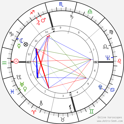 Khenpo Karthar Rinpoche birth chart, Khenpo Karthar Rinpoche astro natal horoscope, astrology