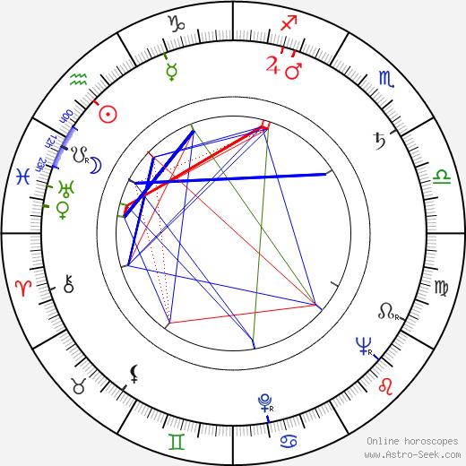 Kyllikki Virolainen birth chart, Kyllikki Virolainen astro natal horoscope, astrology