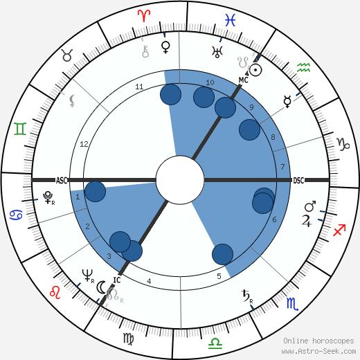 Laurent Dauthuille wikipedia, horoscope, astrology, instagram