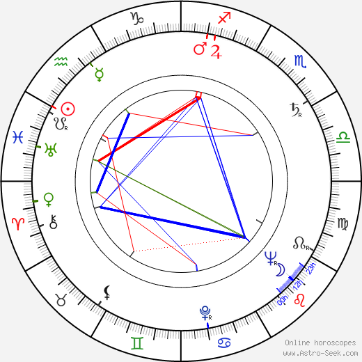 Lee Marvin birth chart, Lee Marvin astro natal horoscope, astrology