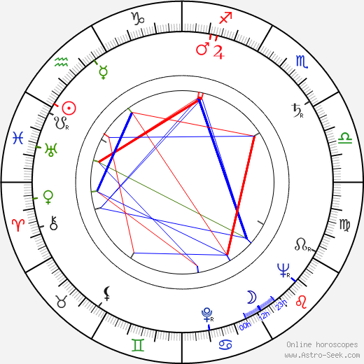 Luboš Ogoun birth chart, Luboš Ogoun astro natal horoscope, astrology