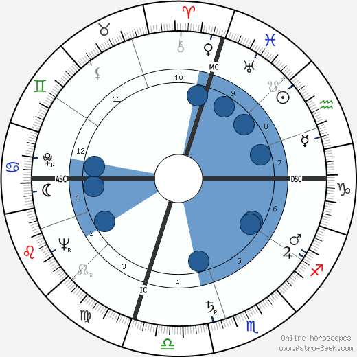 Margaret Daniel wikipedia, horoscope, astrology, instagram