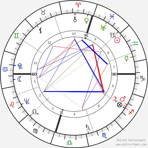 Margaret Daniel tema natale, oroscopo, Margaret Daniel oroscopi gratuiti, astrologia