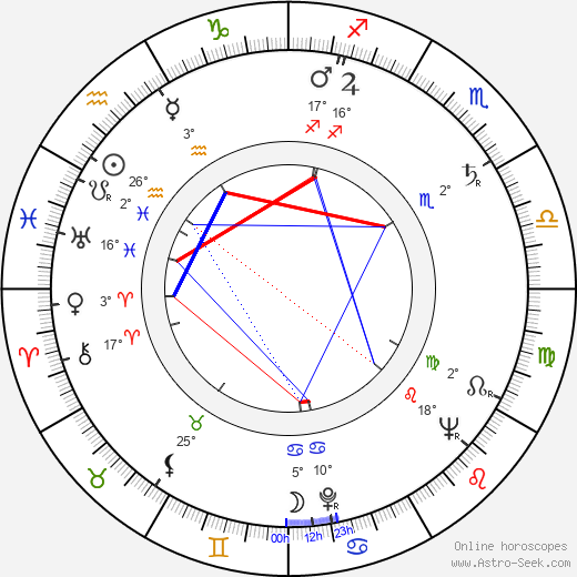 Marja Korhonen birth chart, biography, wikipedia 2018, 2019