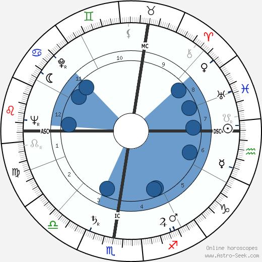 Nando Terruzzi wikipedia, horoscope, astrology, instagram