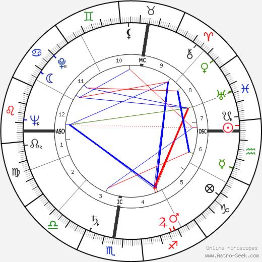 Nando Terruzzi tema natale, oroscopo, Nando Terruzzi oroscopi gratuiti, astrologia
