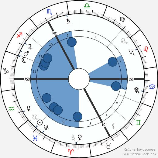 Olga Amati wikipedia, horoscope, astrology, instagram