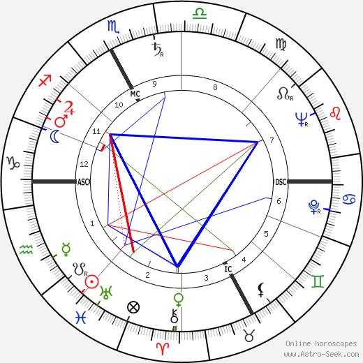 Olga Amati день рождения гороскоп, Olga Amati Натальная карта онлайн