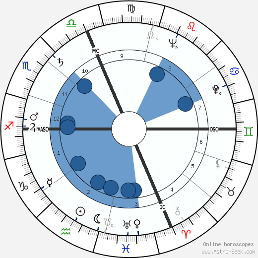 Paolo Volponi wikipedia, horoscope, astrology, instagram