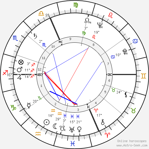 Paolo Volponi birth chart, biography, wikipedia 2019, 2020