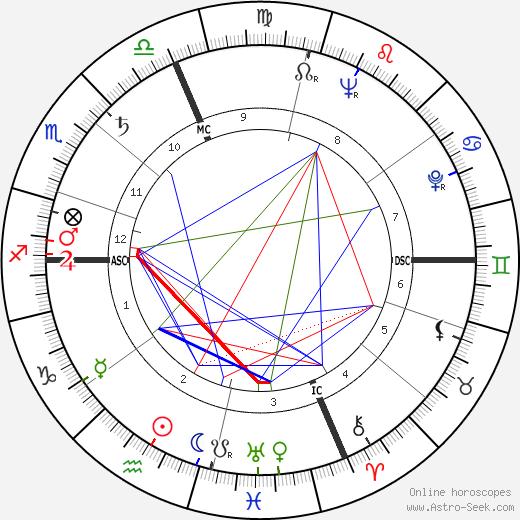 Paolo Volponi tema natale, oroscopo, Paolo Volponi oroscopi gratuiti, astrologia