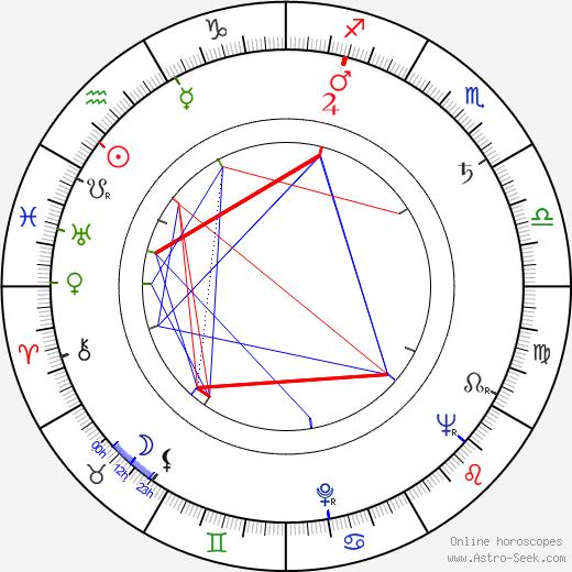 Pierre Mirat astro natal birth chart, Pierre Mirat horoscope, astrology