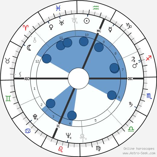 Richard Bauman wikipedia, horoscope, astrology, instagram