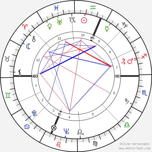 Richard Bauman день рождения гороскоп, Richard Bauman Натальная карта онлайн